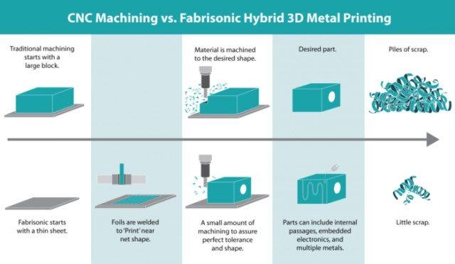 hybrid-3d-printing-1